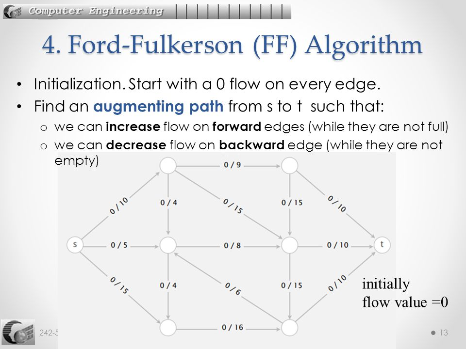 4. Ford-Fulkerson (FF) Algorithm
