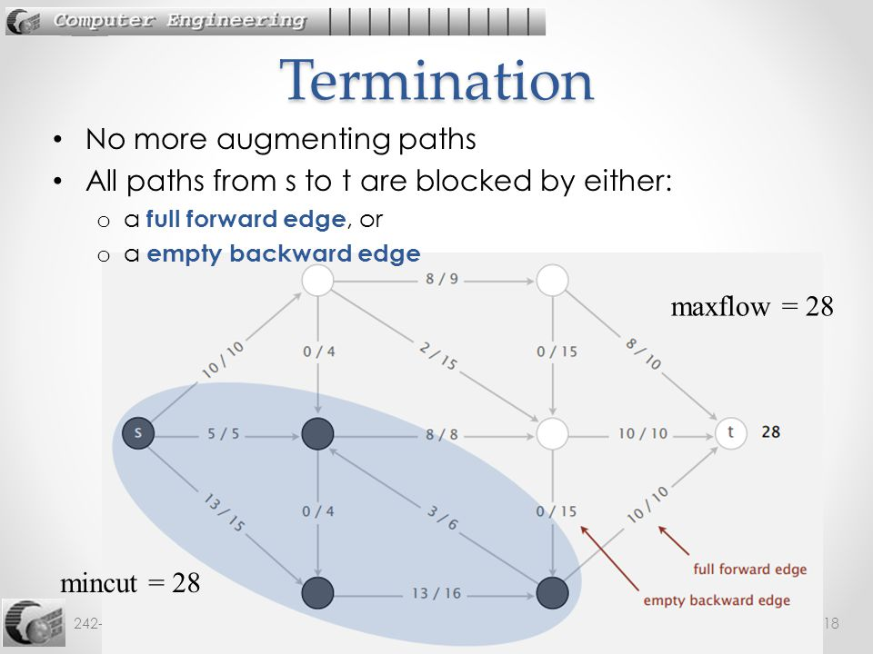 Termination No more augmenting paths