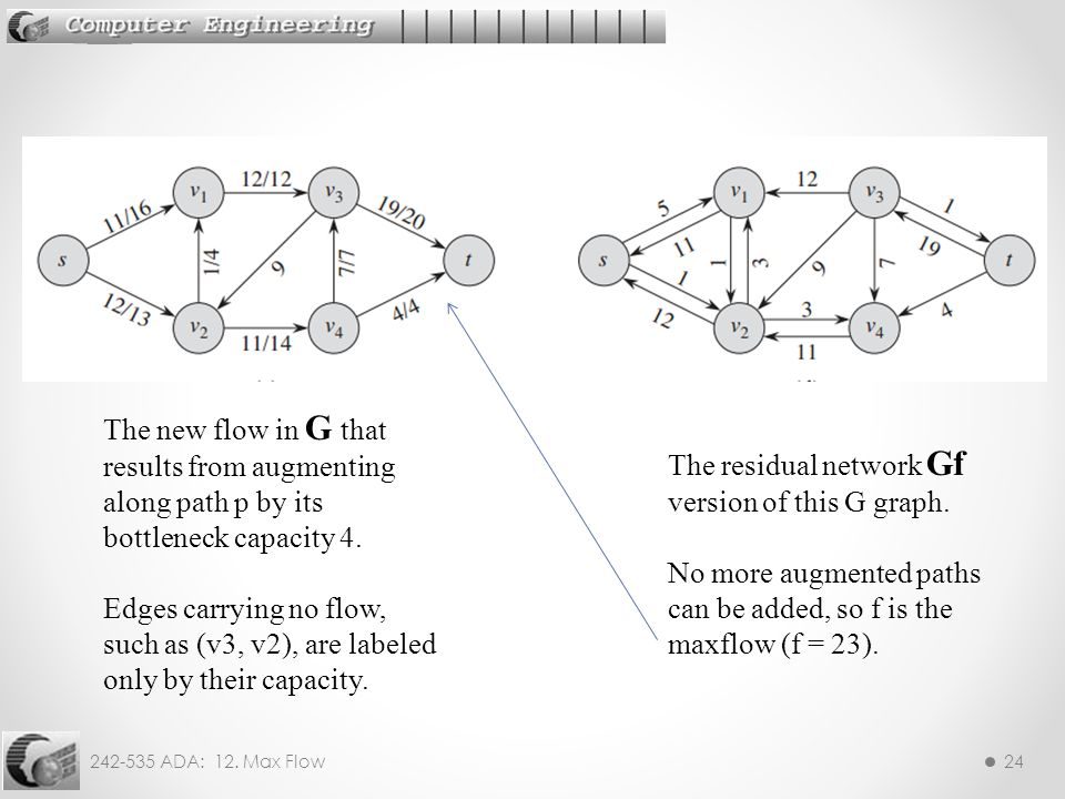 The new flow in G that results from augmenting along path p by its bottleneck capacity 4.