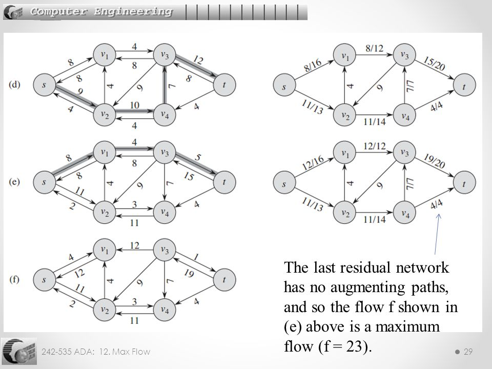 The last residual network has no augmenting paths, and so the flow f shown in (e) above is a maximum flow (f = 23).