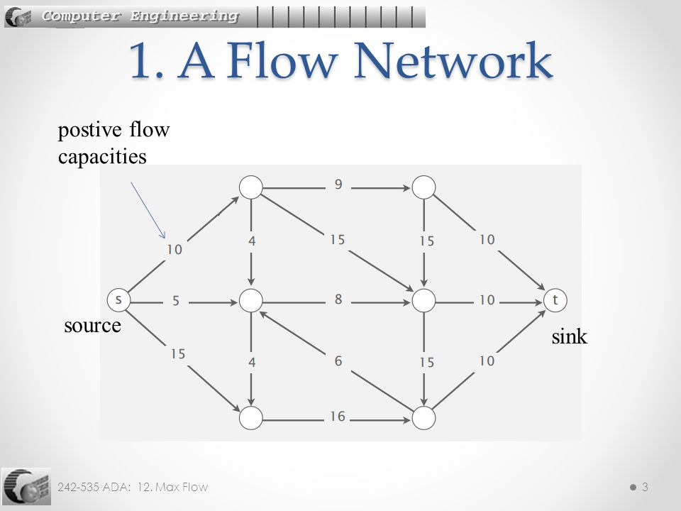 1. A Flow Network postive flow capacities source sink