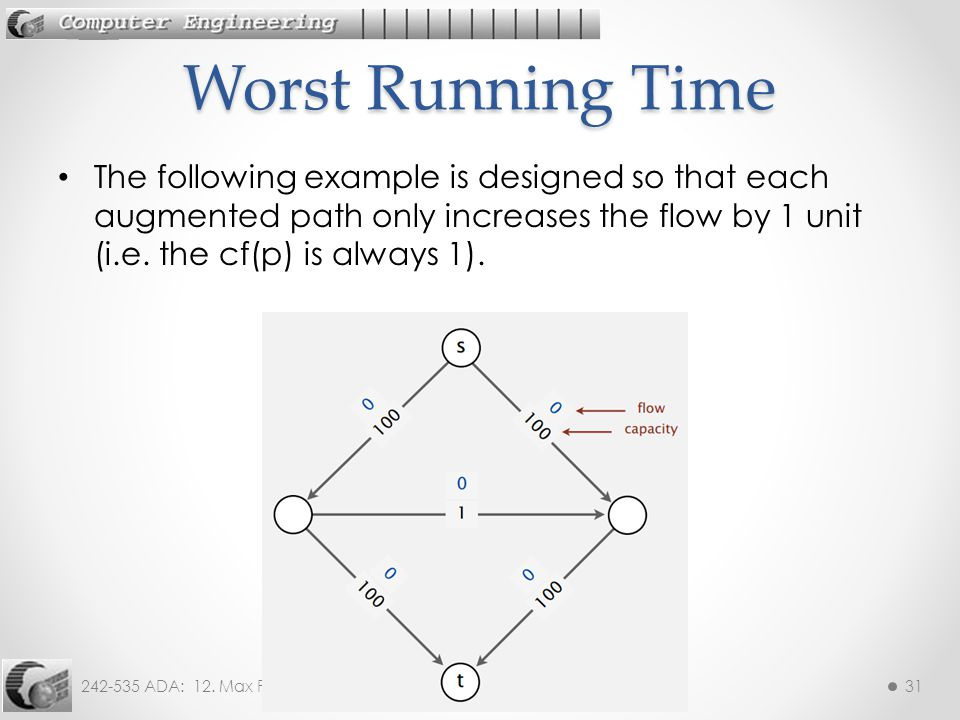 Worst Running Time The following example is designed so that each augmented path only increases the flow by 1 unit (i.e.