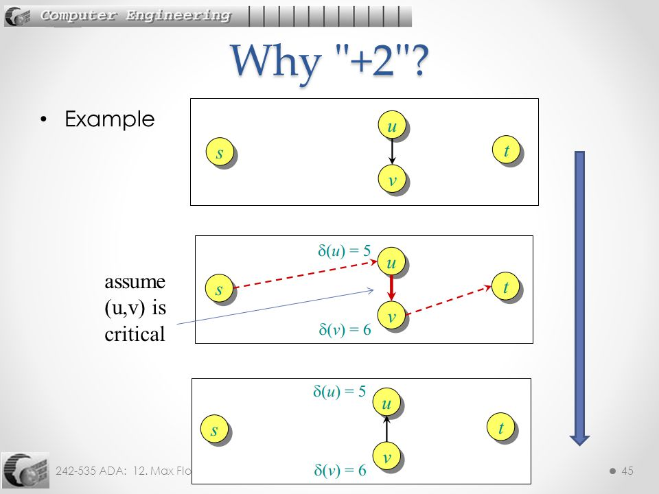 Why +2 Example assume (u,v) is critical