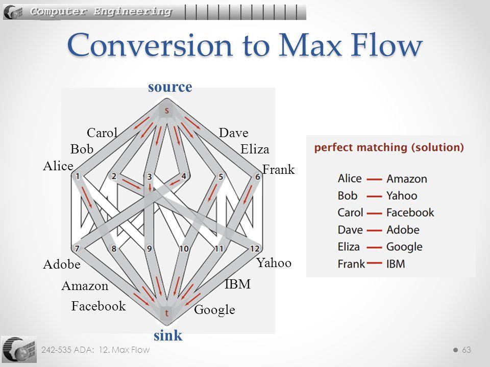 Conversion to Max Flow source sink Carol Dave Bob Eliza Alice Frank