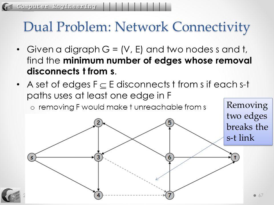 Dual Problem: Network Connectivity
