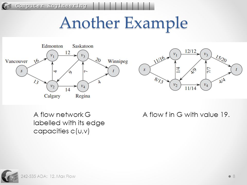 Another Example A flow network G labelled with its edge capacities c(u,v) A flow f in G with value 19.