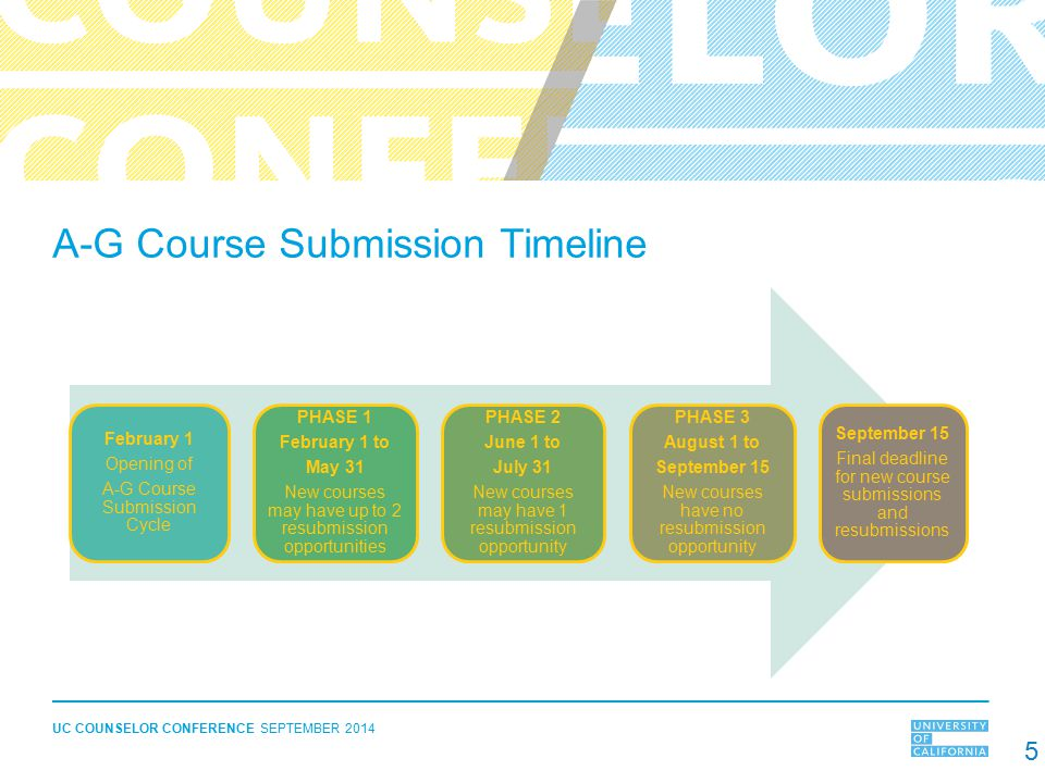 A-G Course Submission Timeline