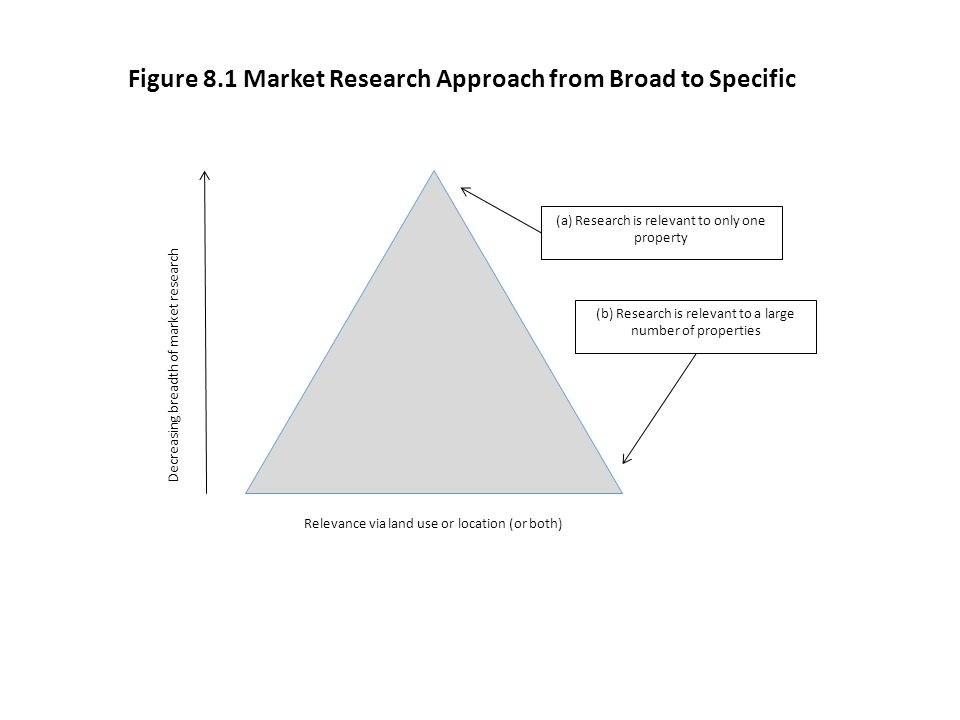 Figure 8.1 Market Research Approach from Broad to Specific
