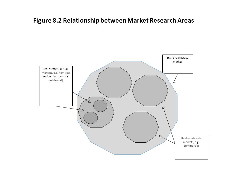 Figure 8.2 Relationship between Market Research Areas