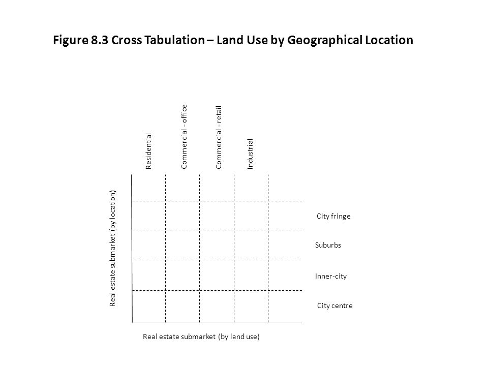 Figure 8.3 Cross Tabulation – Land Use by Geographical Location