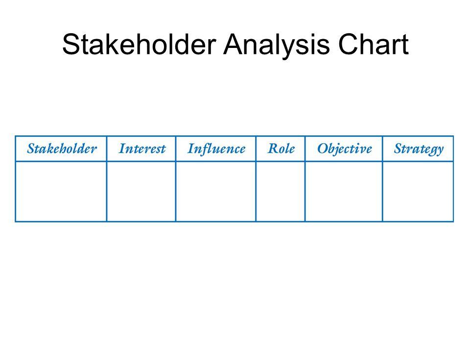 Stakeholder Analysis Chart