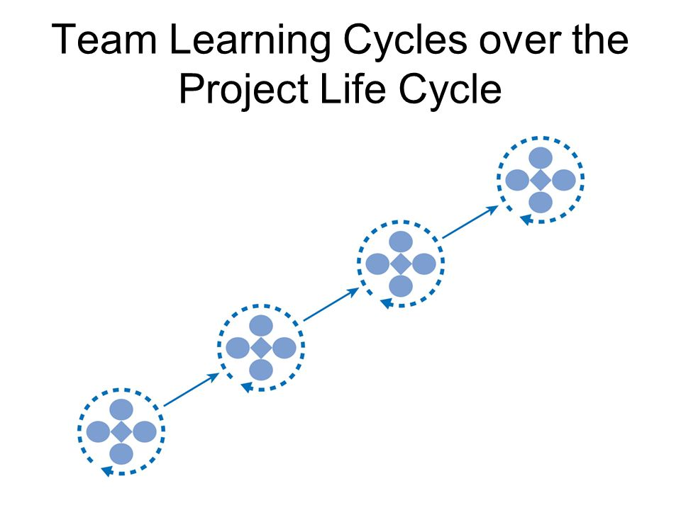 Team Learning Cycles over the Project Life Cycle