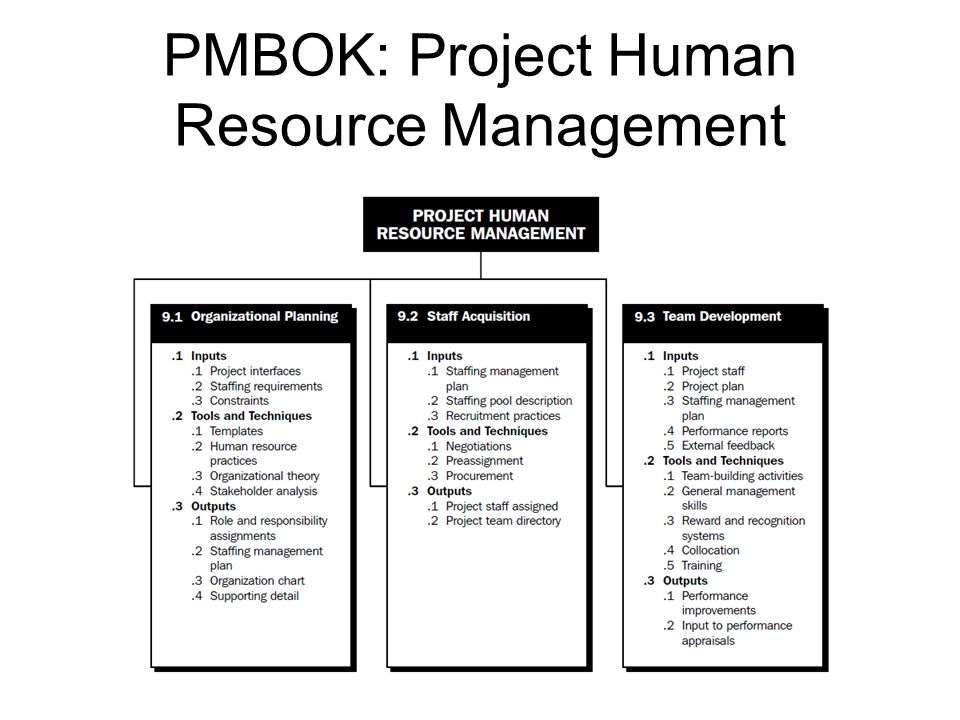 PMBOK: Project Human Resource Management