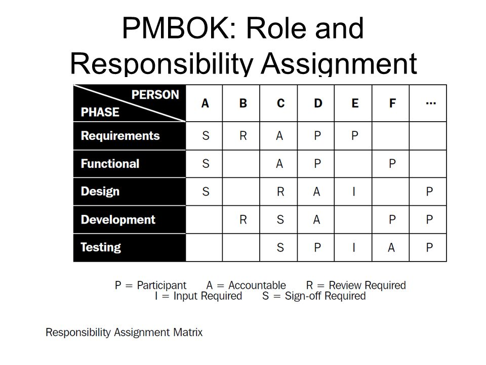 PMBOK: Role and Responsibility Assignment