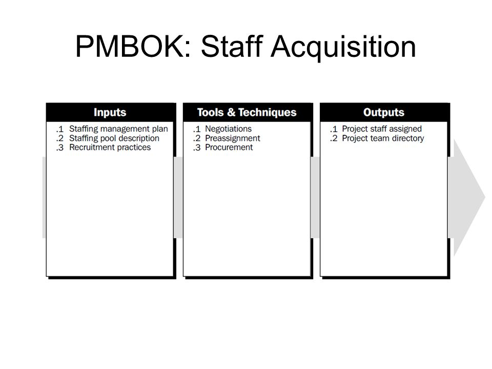 PMBOK: Staff Acquisition