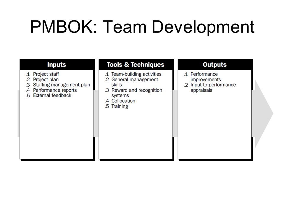 PMBOK: Team Development