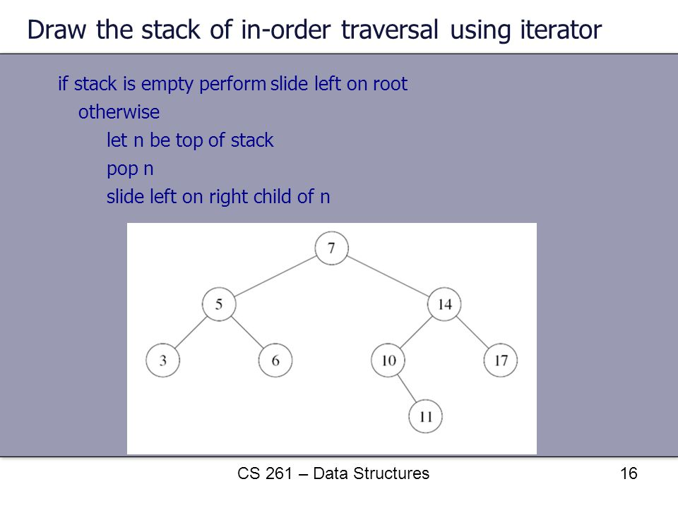 Draw the stack of in-order traversal using iterator