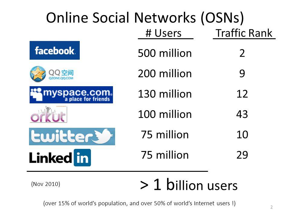 Online Social Networks (OSNs)