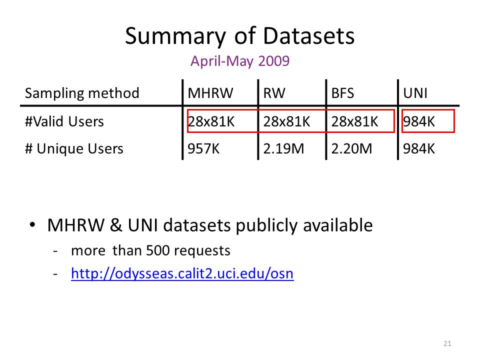 Summary of Datasets April-May 2009