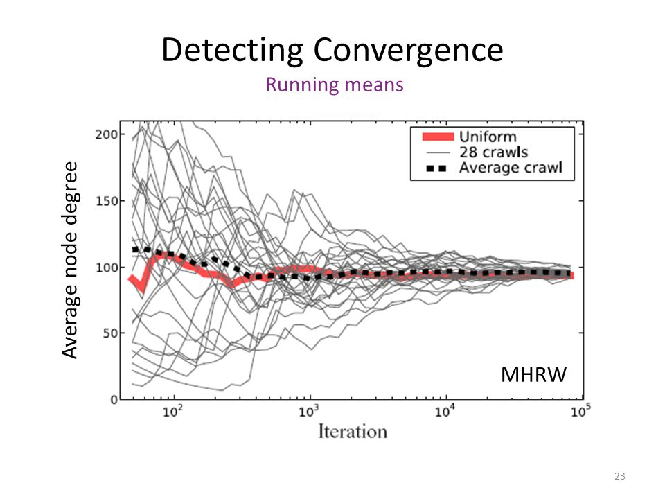 Detecting Convergence Running means