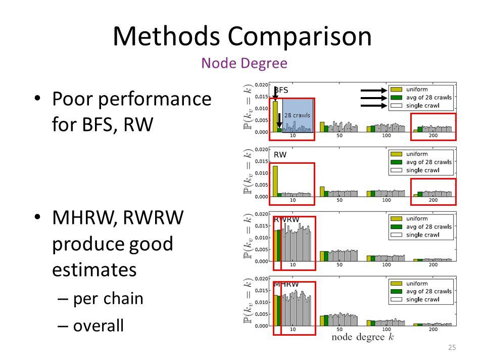 Methods Comparison Node Degree