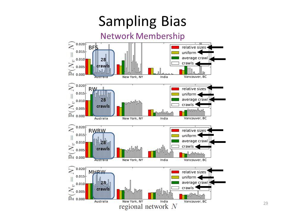Sampling Bias Network Membership