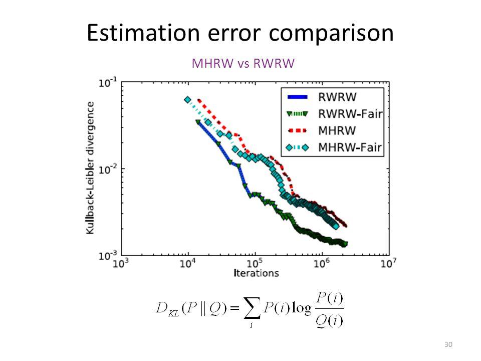 Estimation error comparison MHRW vs RWRW