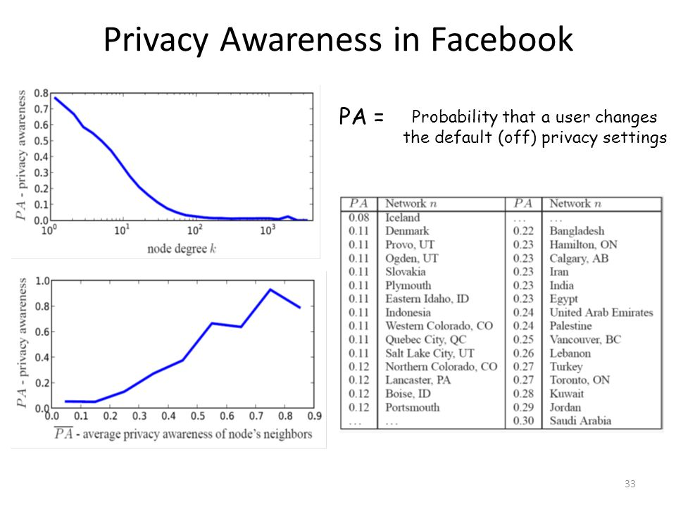Privacy Awareness in Facebook