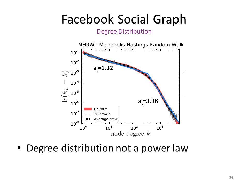 Facebook Social Graph Degree Distribution