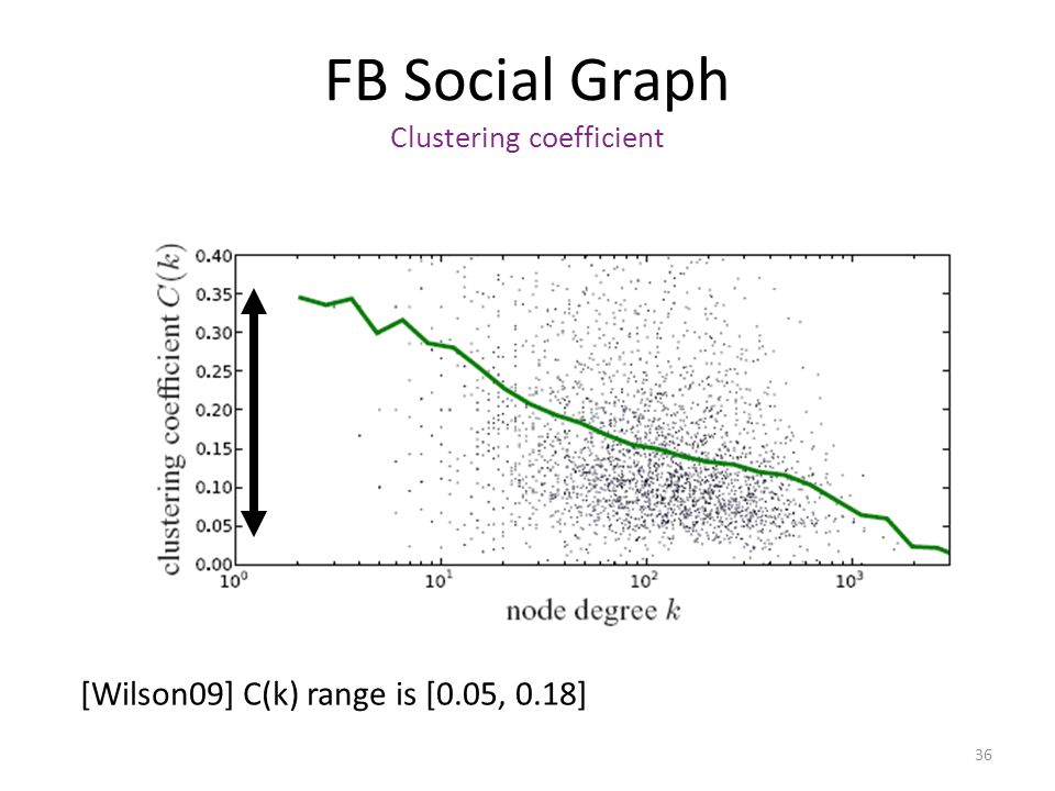 FB Social Graph Clustering coefficient