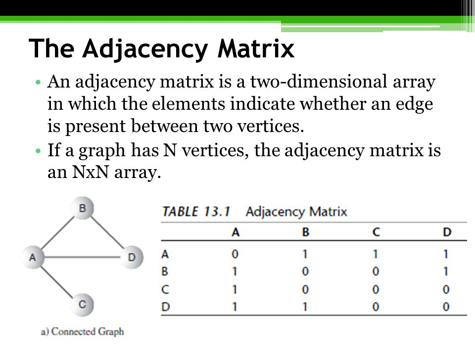 The Adjacency Matrix An adjacency matrix is a two-dimensional array in which the elements indicate whether an edge is present between two vertices.