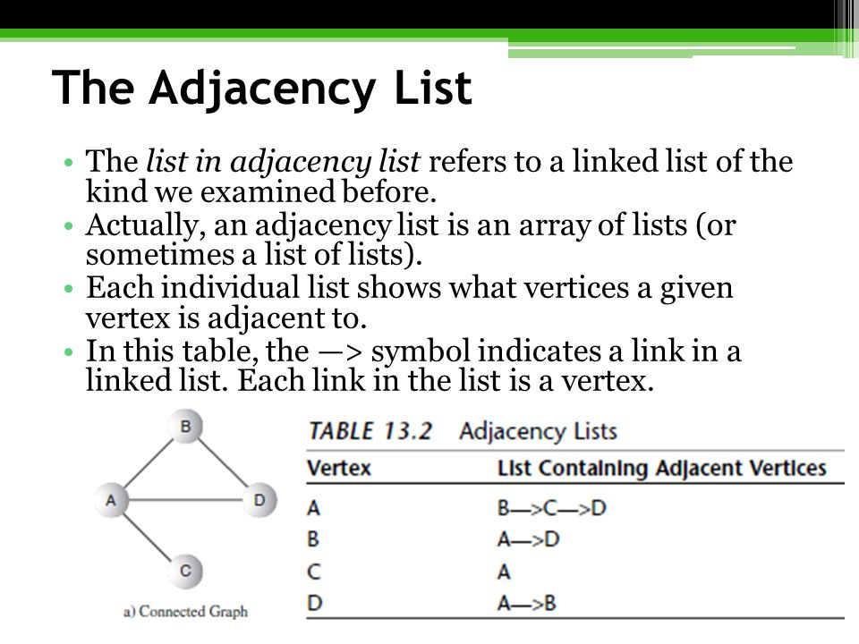 The Adjacency List The list in adjacency list refers to a linked list of the kind we examined before.
