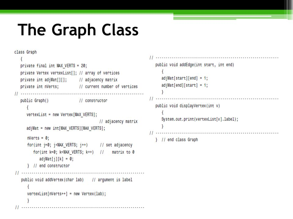 The Graph Class