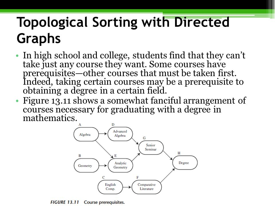 Topological Sorting with Directed Graphs