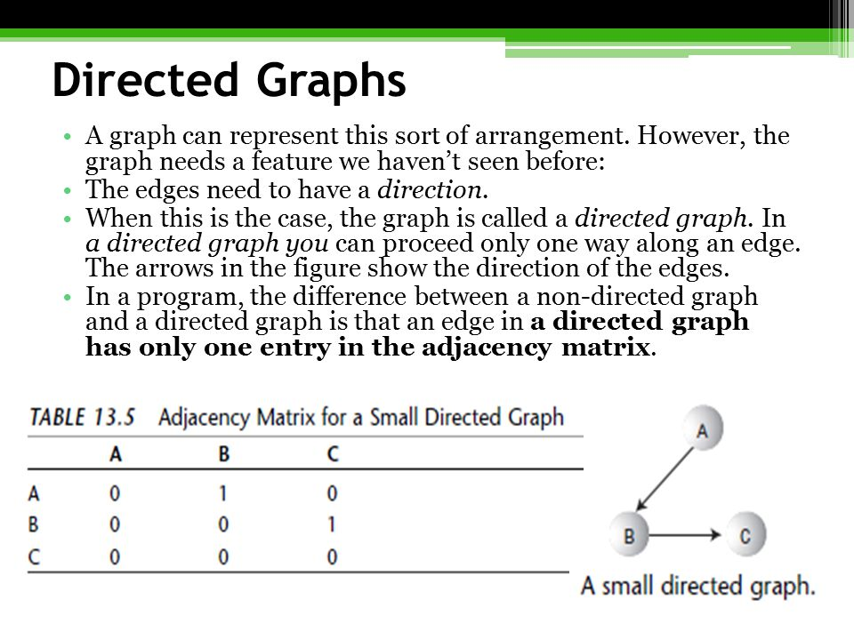 Directed Graphs A graph can represent this sort of arrangement. However, the graph needs a feature we haven't seen before:
