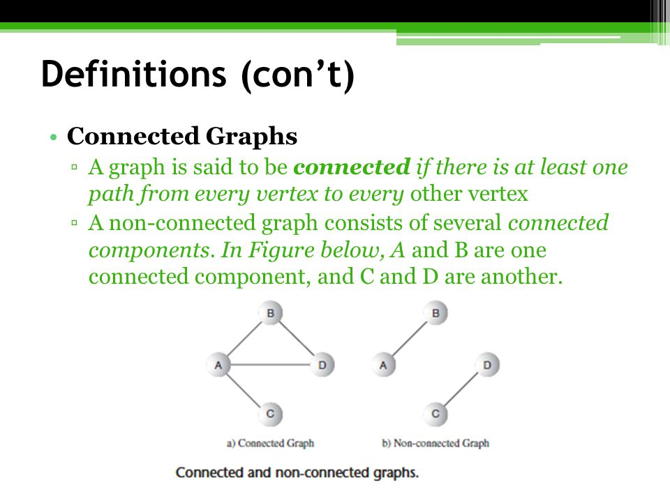 Definitions (con't) Connected Graphs