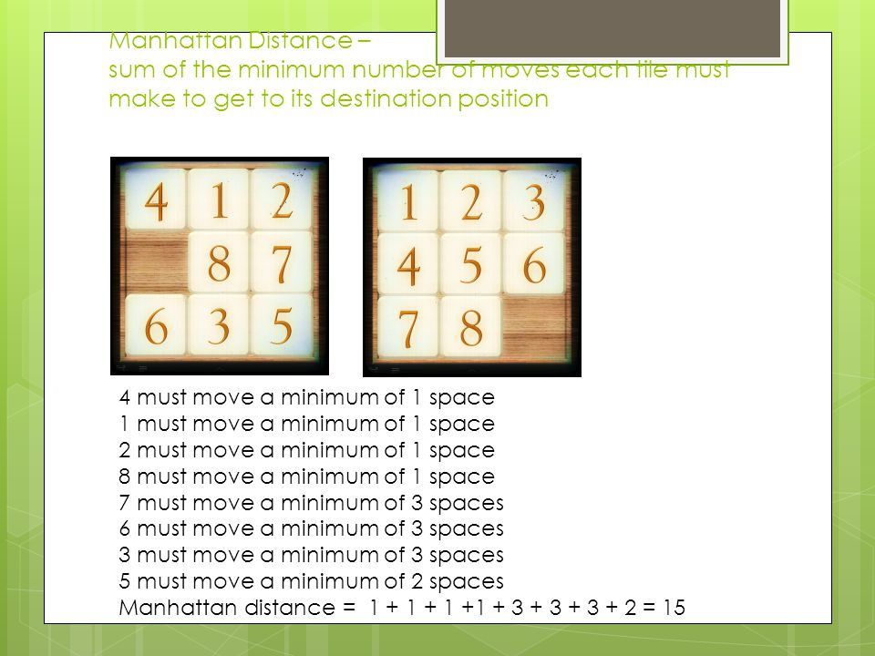 Manhattan Distance – sum of the minimum number of moves each tile must make to get to its destination position