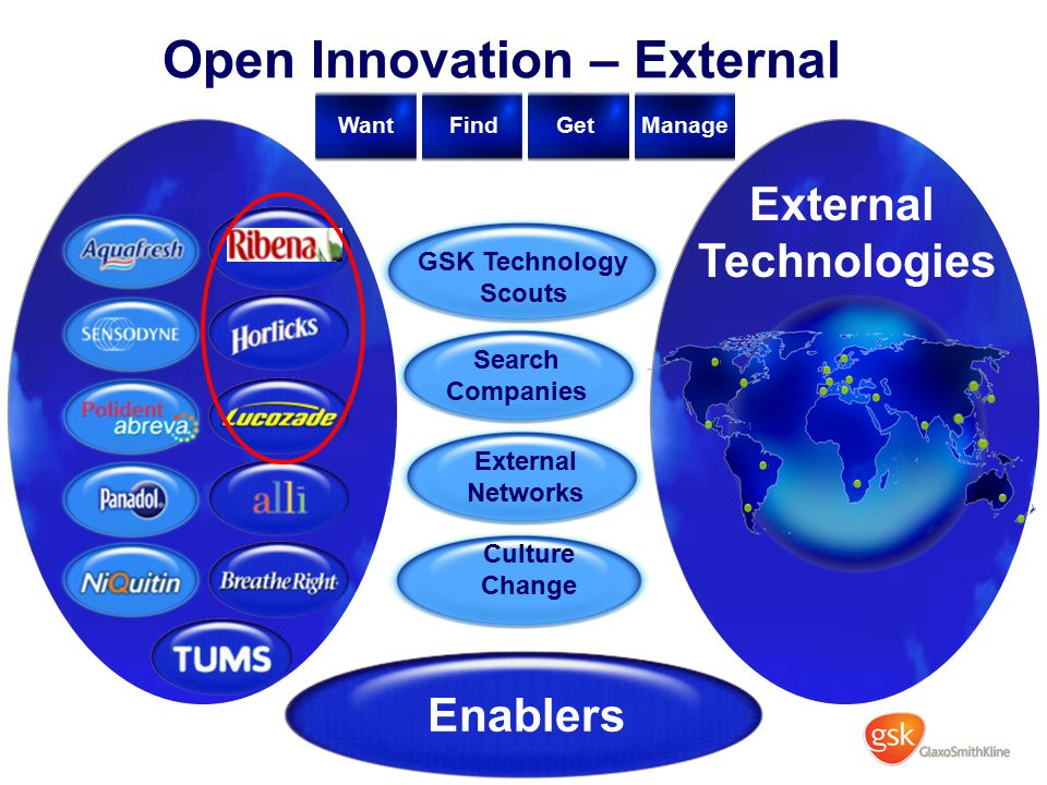 Open Innovation – External