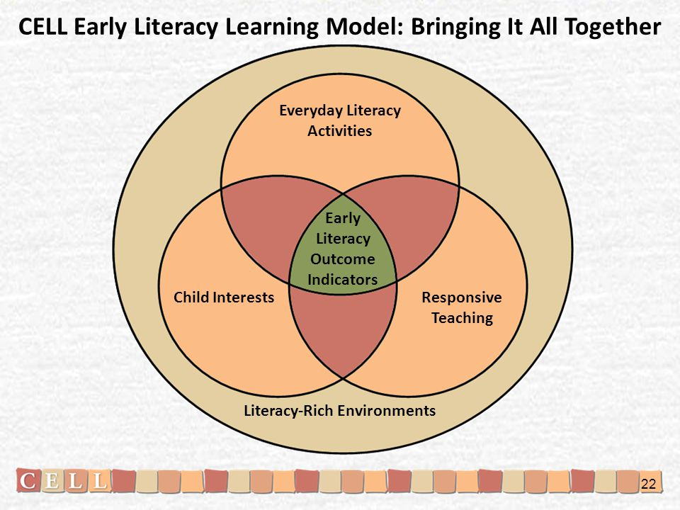 CELL Early Literacy Learning Model: Bringing It All Together