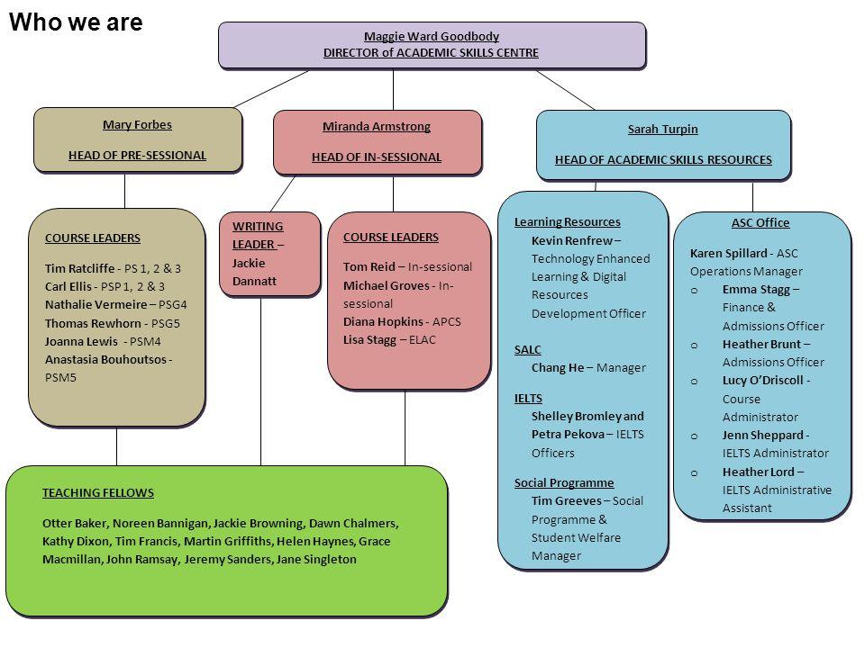 HEAD OF ACADEMIC SKILLS RESOURCES