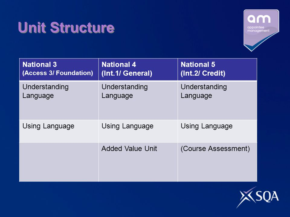 Unit Structure National 3 National 4 (Int.1/ General) National 5