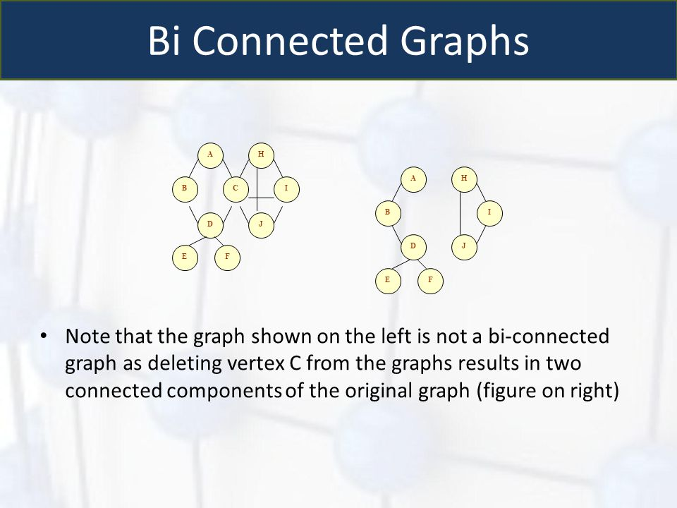 Bi Connected Graphs A. C. B. D. F. E. H. J. I.