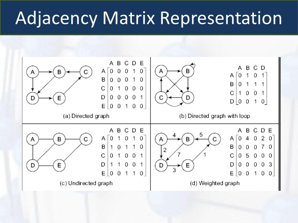 Adjacency Matrix Representation