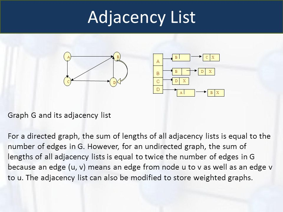 Adjacency List Graph G and its adjacency list