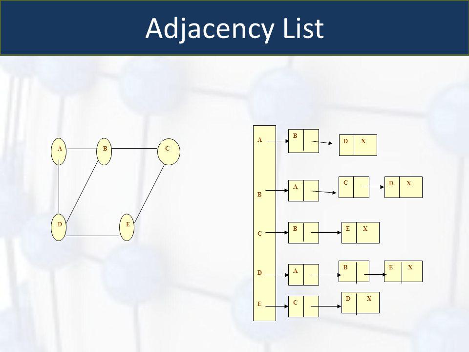 Adjacency List A B C D E D X E X E X D X