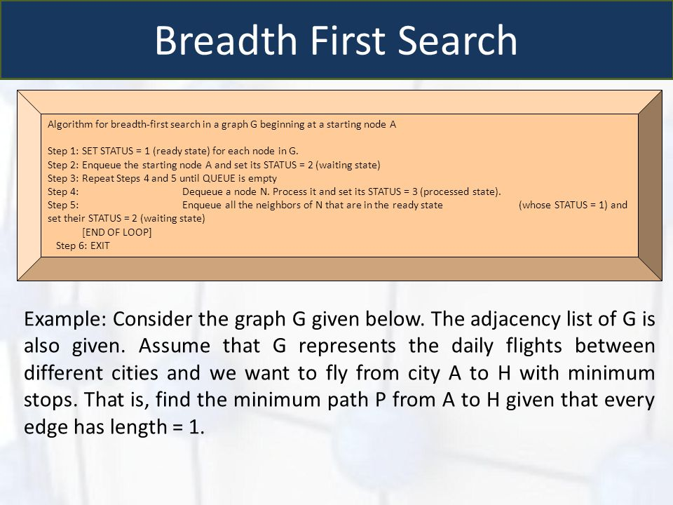 Breadth First Search Algorithm for breadth-first search in a graph G beginning at a starting node A.