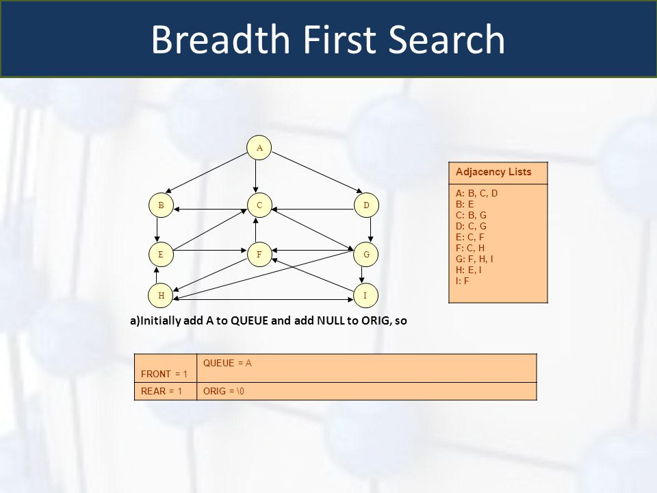 Breadth First Search Initially add A to QUEUE and add NULL to ORIG, so