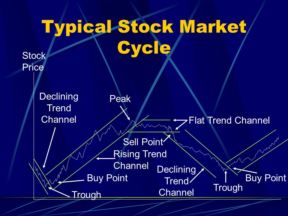 Typical Stock Market Cycle