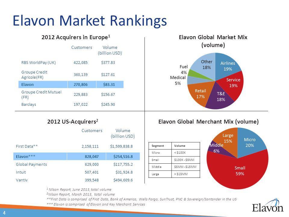 Elavon Global Market Mix (volume) Elavon Global Merchant Mix (volume)