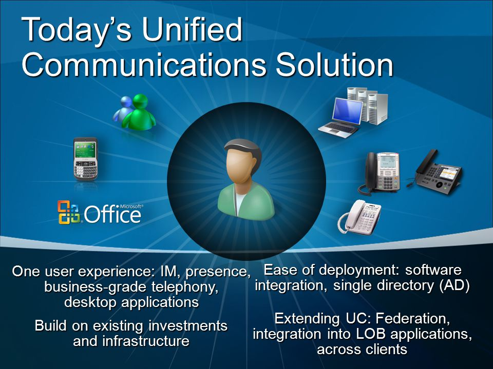 Today's Unified Communications Solution